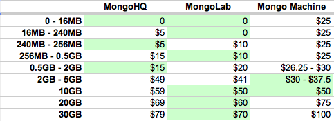 MongoDB hosting matrix