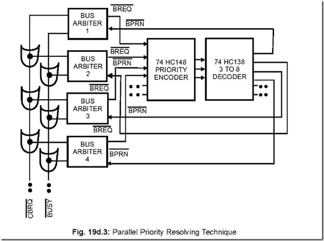 8289 Bus Arbiter ~ 8051 microcontrollers