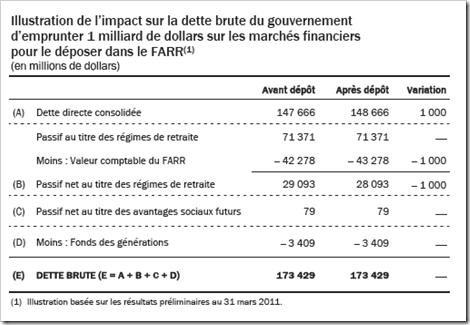 Québec - FARR n'ont pas d'impact sur la dette brute- 2011-2012