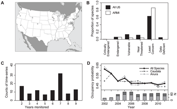 Characteristics of U.S. amphibian monitoring data. (A) Location of monitoring areas. (B) Distribution of species among IUCN categories. (C) Number of years monitored in each time series. (D) Mean annual estimates of probability of site occupancy and number of occupancy estimates (N). Graphic: Adams, et al., 2013