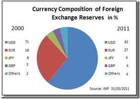 Réserves de devises mondiales
