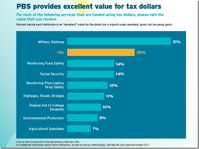 PBS_graph_Excellent-Value[1]