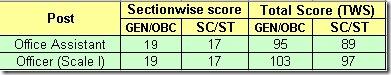 hgb-rrb-ibps-scores-2012