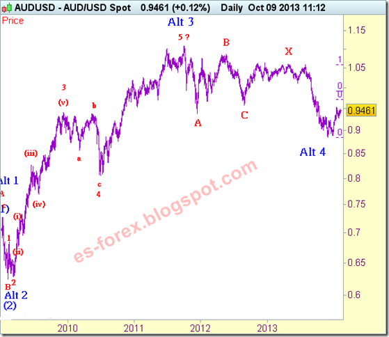 aud-usd-analisis-hondas-de-elliot-10-10-2013