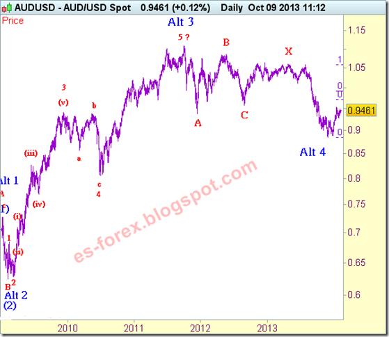aud-usd-analisis-hondas-de-elliot-10-10-2013