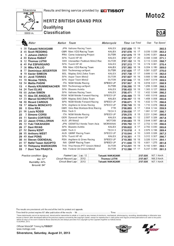 moto2-silver-qp-classification.jpg