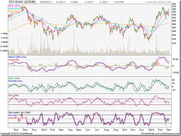 Yes Bank_Mar1012