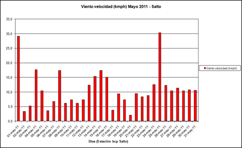 Viento Velocidad (Mayo 2011)