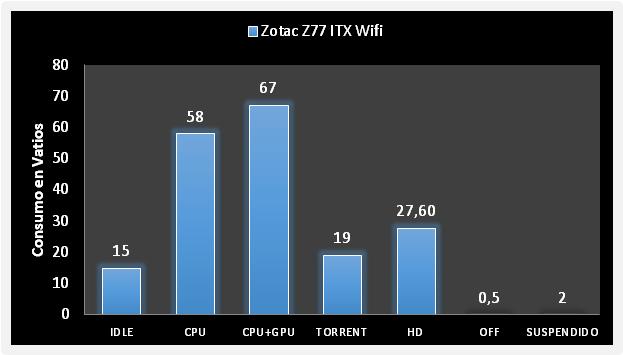 Zotac-Z77-ITX-Wifi Consumo