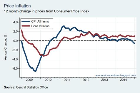 Inflation Jan 15