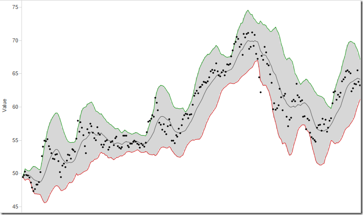 Bollinger bands chart in excel