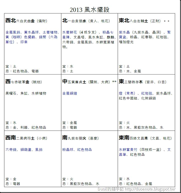 2013 風水開運 九宮格