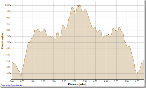 Running Cyn Vistas to TOW out-and-back 11-5-2012, Elevation - Distance