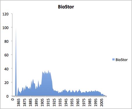 Biostor graph