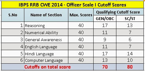 IBPS-RRB-Officer-Scale-I-Cutoff-Scores,IBPS RRB exam cutoff marks 2014
