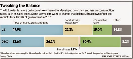 15-03-30, WSJ, Tax Patterns of the US and the OECD