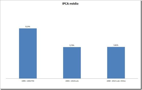 grafico do ipca inflacao media I FHC LULA DILMA