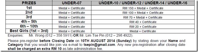 Prizes - The Summit Subang Juniors Open 2014