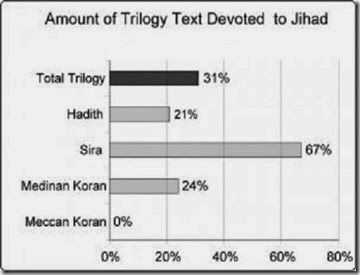 Graph - Trilogy Devoted to Jihad