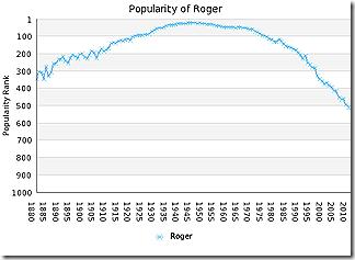 name-graph2