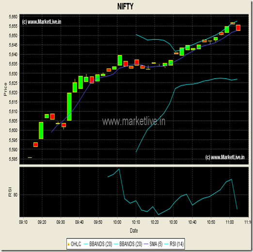About Nifty