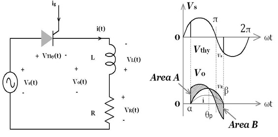 Single-phase, half-wave controlled rectifiers with Inductive load