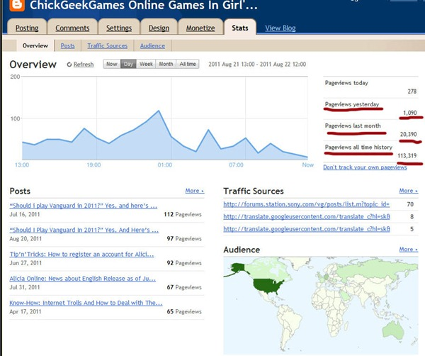 Off-Topic: Chick Geek Games blog stats & News: Over 1000 Page views a day, Over 2000 Twitter followers