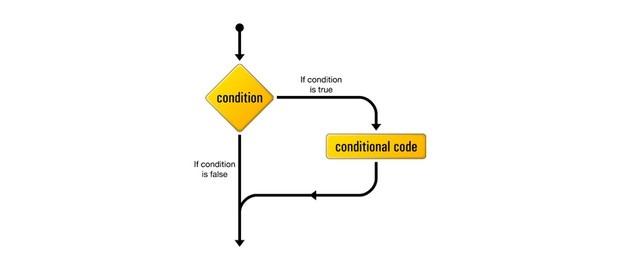 blog thiết kế - tự học javascript căn bản