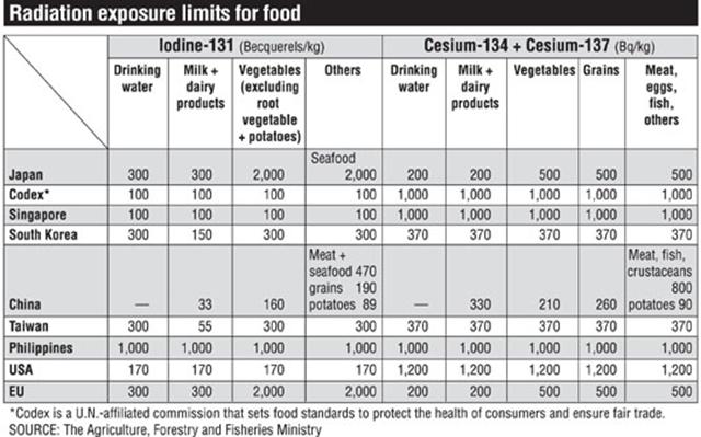 Limites d'exposition de rayonnement de la nourriture dans huit pays et le Codex.  Les limites pour les isotopes de l'iode-131, le césium-134 et le césium-137 sont indiqués pour boire l'eau des produits, le lait et les produits laitiers, les légumes, et d'autres catégories.  Japan Agriculture, des Forêts et des Pêches Ministère / japantimes.co.jp