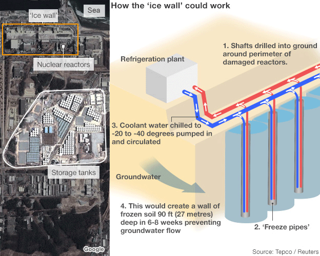 Diagram of the 'ice wall' concept for stopping leakage of radioactive groundwater from the Fukushima nuclear power plant. Graphic: TEPCO / Reuters