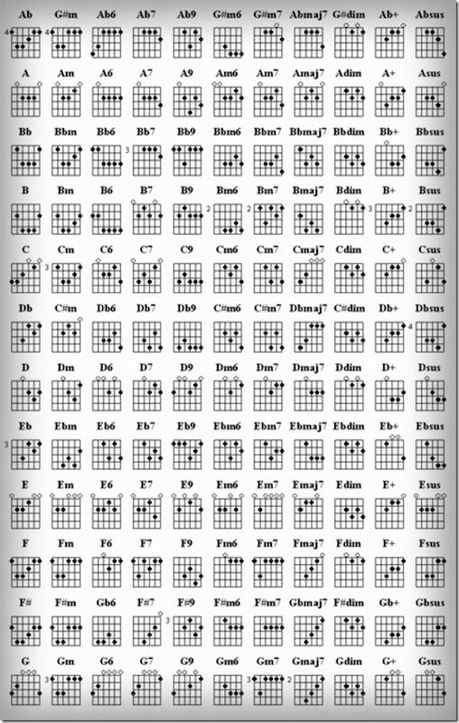 Kunci Gitar Lengkap Chord Lirik Kunci Gitar Terlengkap