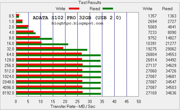 adata-s102PRO-bloghtpc-ATTO-USB2