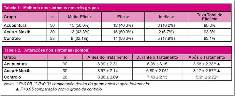 tratamento_gastrite_cronica_atrofica a