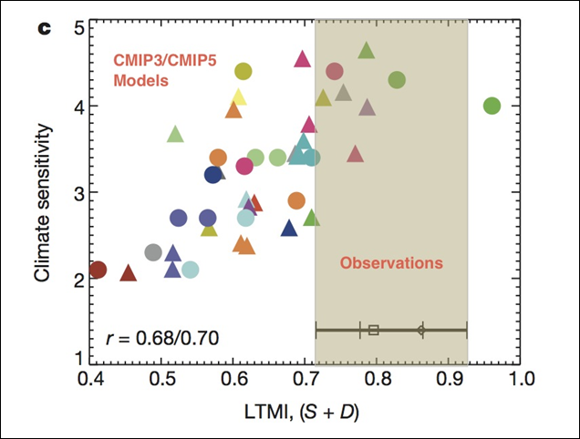 Figure (derived from Sherwood et al, fig. 5c) showing the relationship between the models' estimate of Lower Tropospheric Mixing (LTMI) and sensitivity, along with estimates of the same metric from radiosondes and the MERRA and ERA-Interim reanalyses. Graphic: RealClimate.org