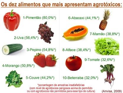 10 mais agrotoxicos