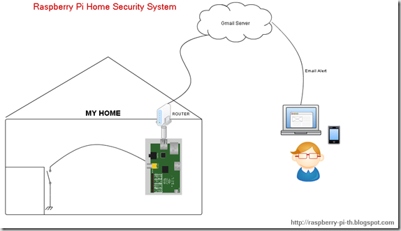 Raspberry Pi Home Security System