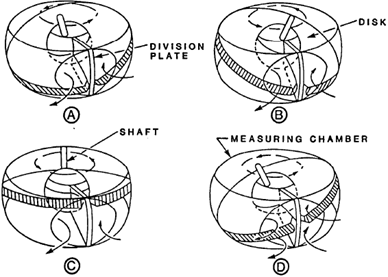 Operating Cycle, Nutating Disk Meter