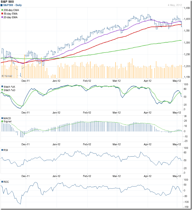 S&P 500_May0412