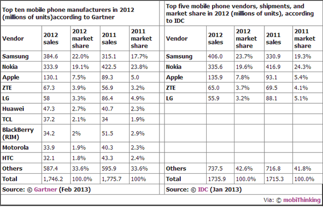 top10mobiledevices
