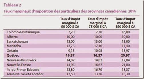 Taux marginaux d'imposition des particuliers des provinces canadiennes, 2014