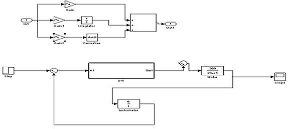 PID Controller Design for a DC Motor
