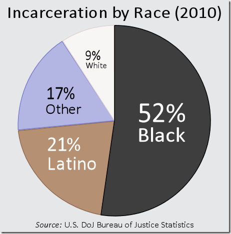 IncarcerationByRace