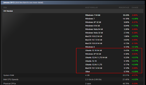 Steam per Linux
