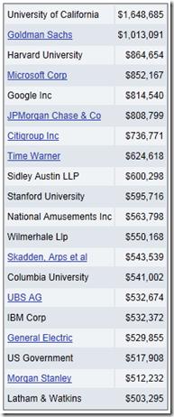 Obama - Top contributor