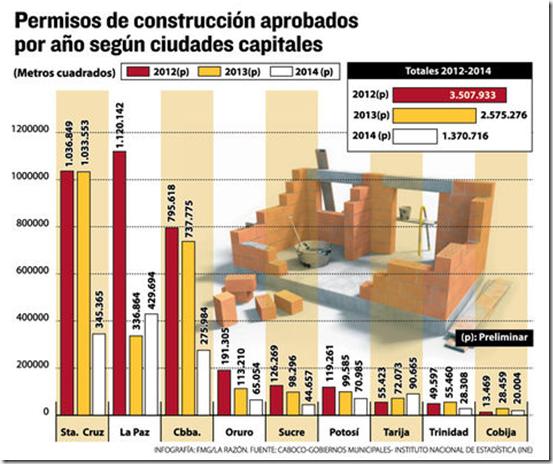 Construcciones en Bolivia
