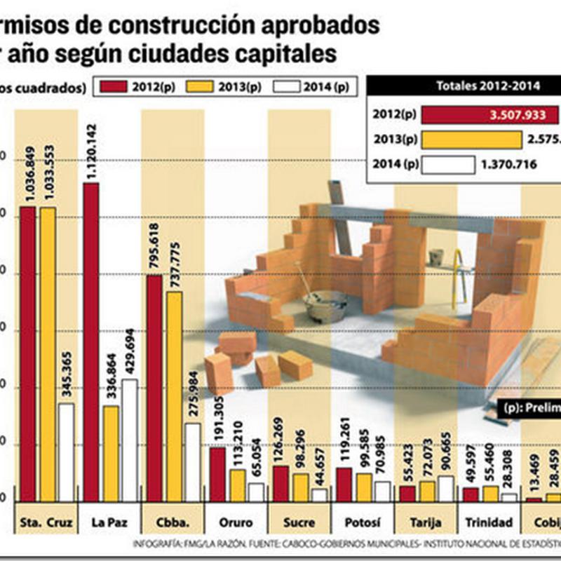 En Bolivia, la construcción crece 8,53% por el auge de edificios residenciales
