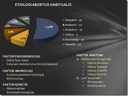 Etiologi Abortus habitualis