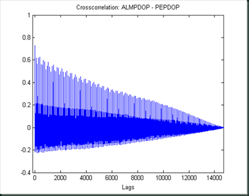 almanaccrosscorrelation