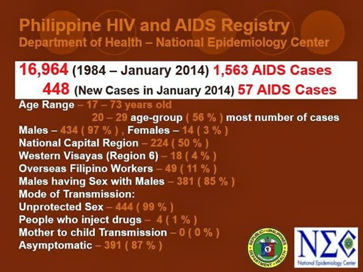 AIDS in the Philippines