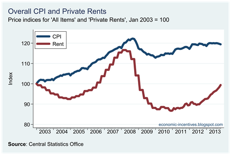 Rents versus the CPI